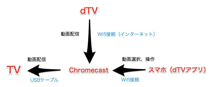 dTVとChromecast