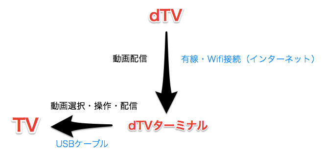 dTV dTVターミナル
