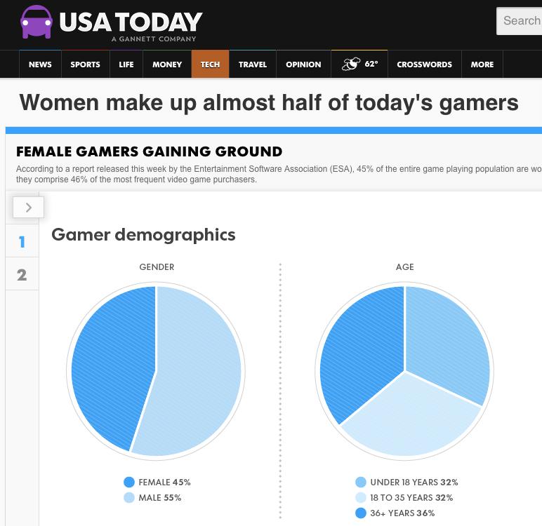 ゲームは全ての人がやっている